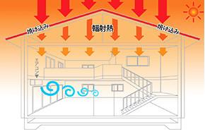 屋根裏からの輻射熱として2階の室内へ伝わるイメージ